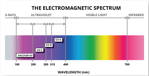 Ultraviolet electromagnetic spectrum