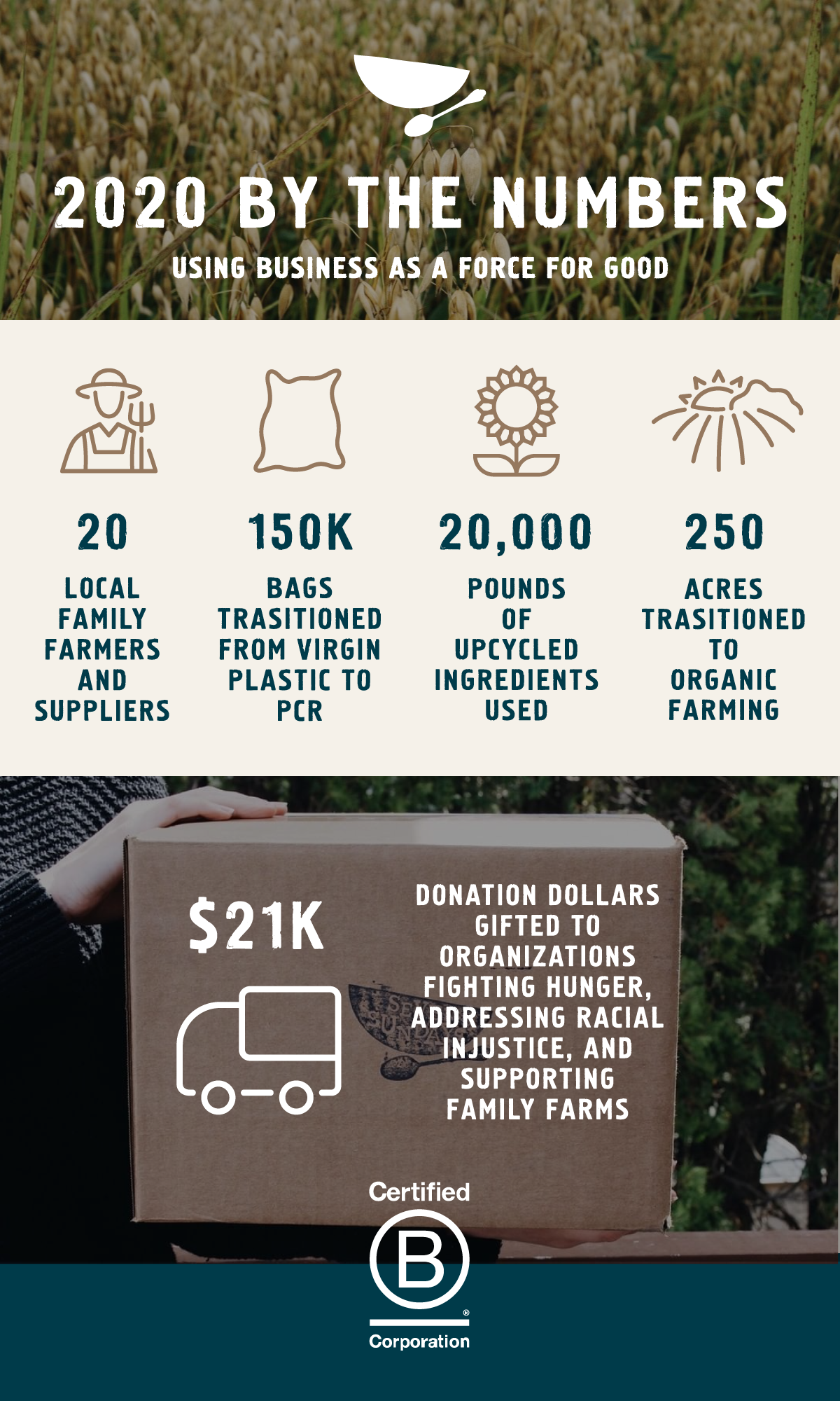 2020 Sustainability Numbers