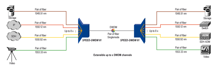 What is DWDM?