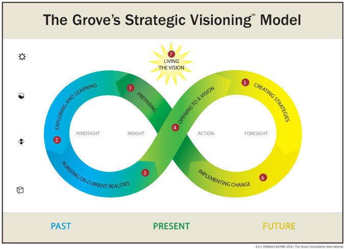 Strategic Visioning Model Wall Poster