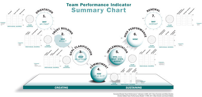 Team Performance Indicator Wall Chart