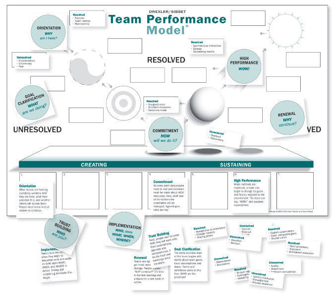Team Performance Puzzle