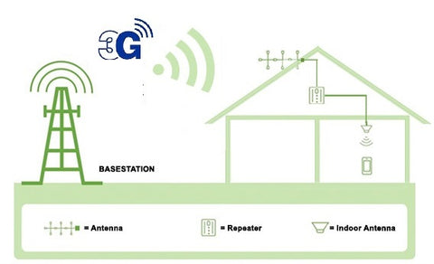 3G Signal Booster - Mobile Repeater UK