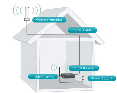 Signal Booster - Mobile Repeater UK