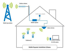 TPO Mobile Signal Booster working
