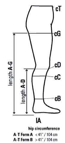 Compression garment fitting