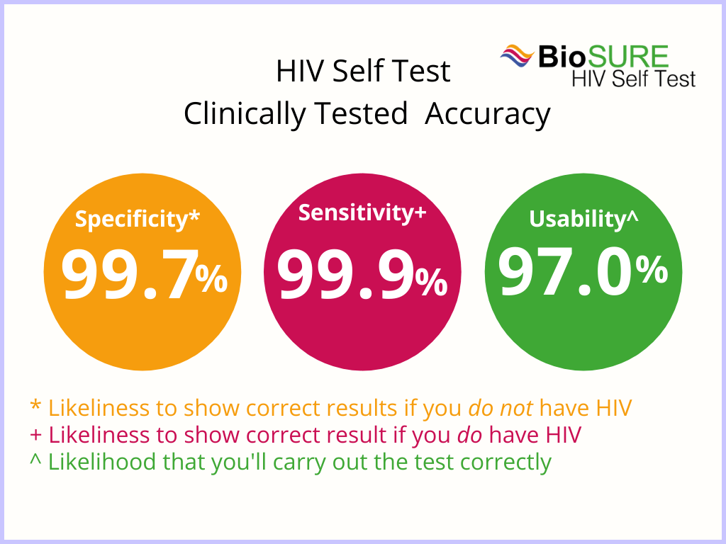 Clinically tested accuracy of the BioSURE HIV Self Test