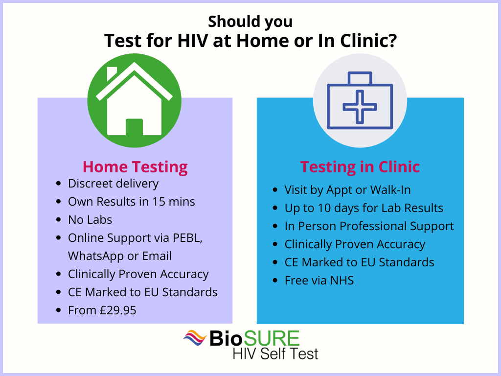 Testing for HIV at home or in a clinic