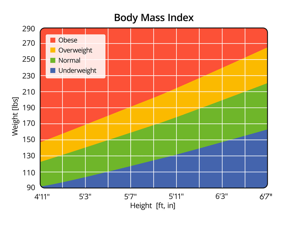 body fat percentage for my height