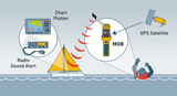 Ocean Safety RescueMe MOB1 explained - Viking Marine