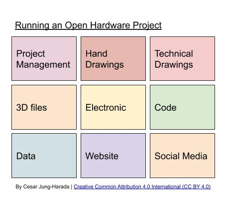 Documenting and Collaborating on Open Hardware Web Platforms