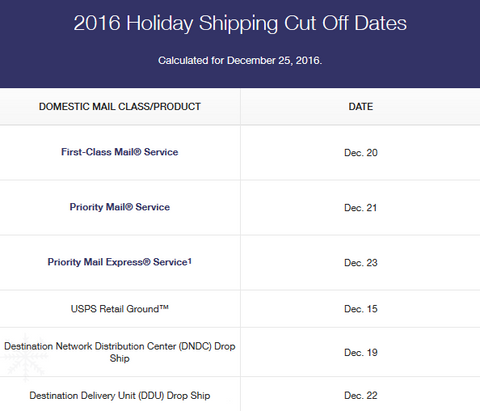 USPS Holiday Shipping Cutoff Date For 2016