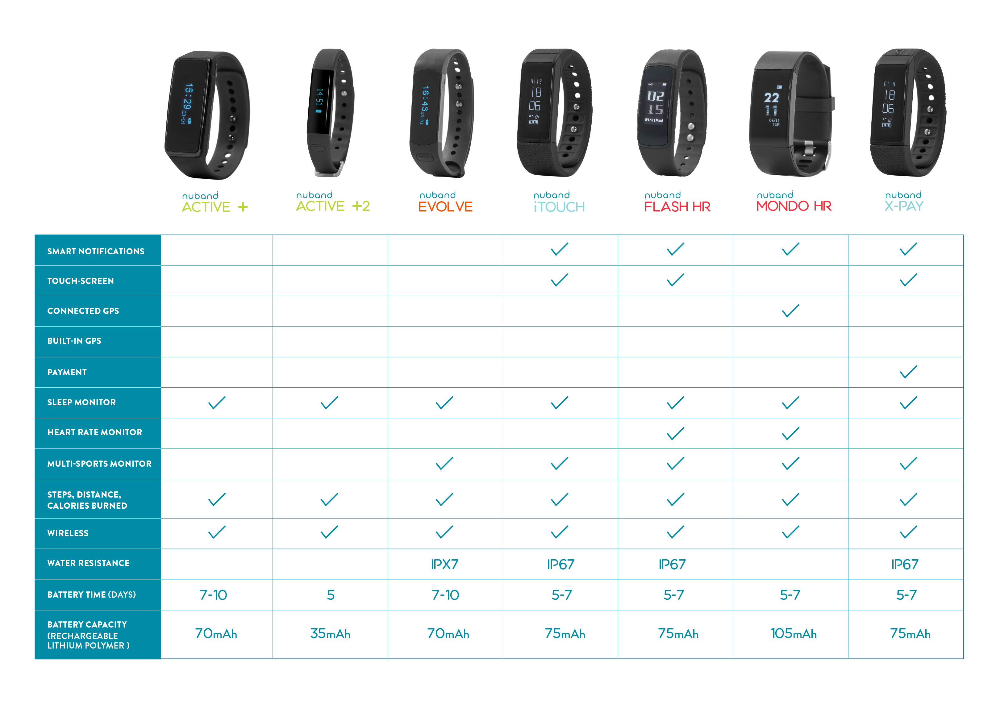 Nuband Pulse Wireless Tracker And Hrm Nutechdesign