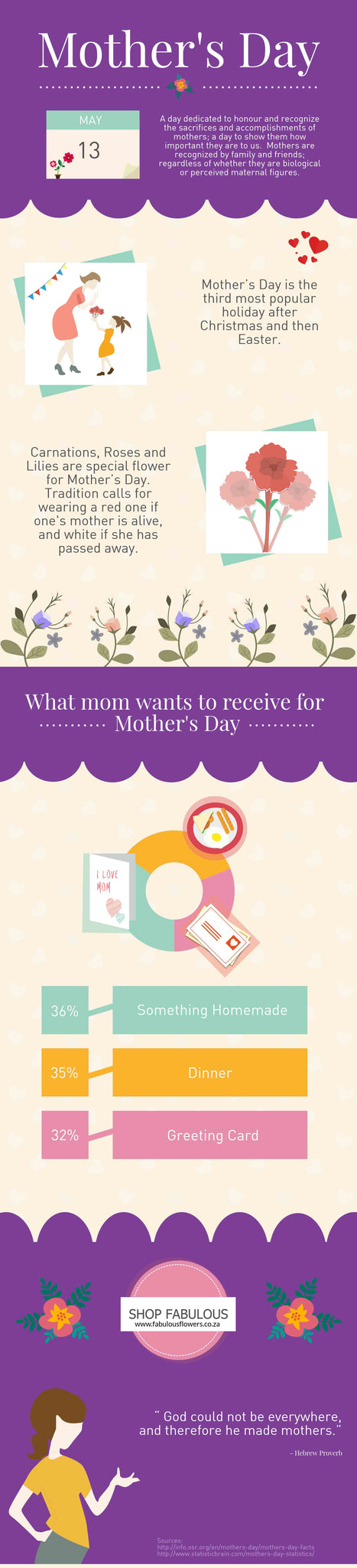 Flowers and Gifts for Mother's Day Cape Town South Africa