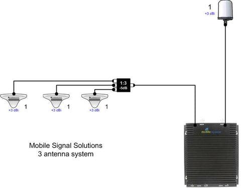 commercial mobile network DAS