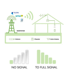 Mobile Signal Repeater home