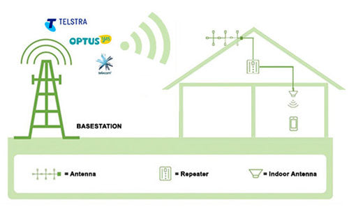 Mobile Phone Signal booster by Mobile Repeater