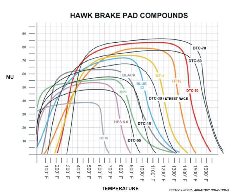 Hawk EVO X Performance Ceramic Street Rear Brake Pads - Panda Motorworks - 3