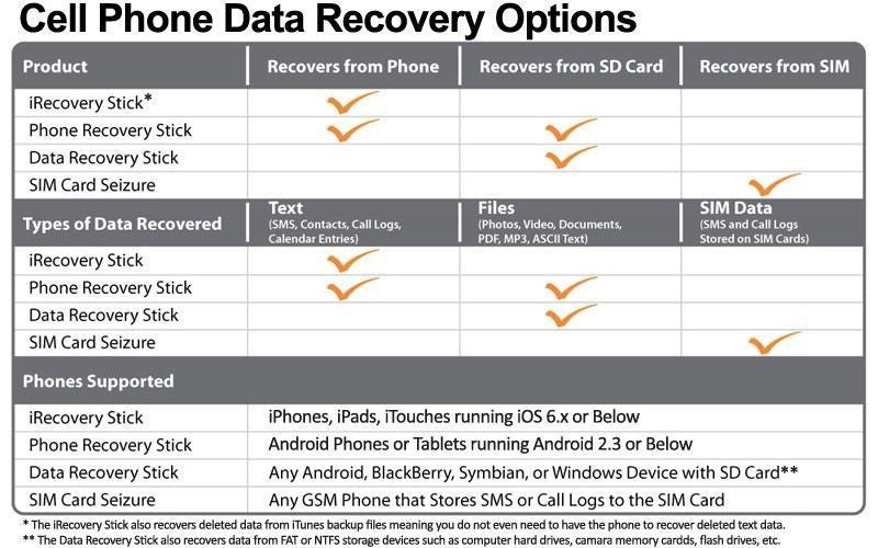 Paraben iRecovery Stick Apple iPhone Investigations & Data Recovery