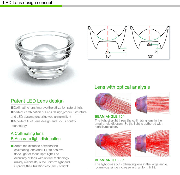 Concept of LED LENS design