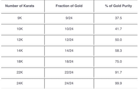 Informations about karats