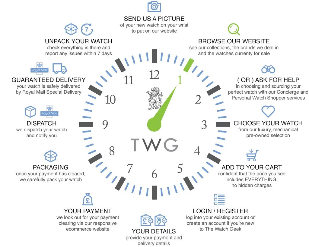 Used Luxury watches for sale from The Watch Geek, Clock image describing process of buying.