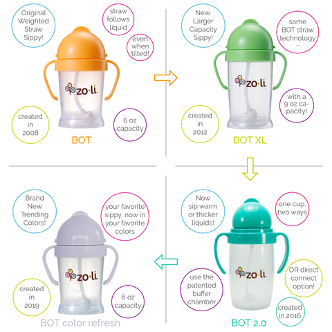 ZoLi BOT weighted straw sippy cups why best toddler