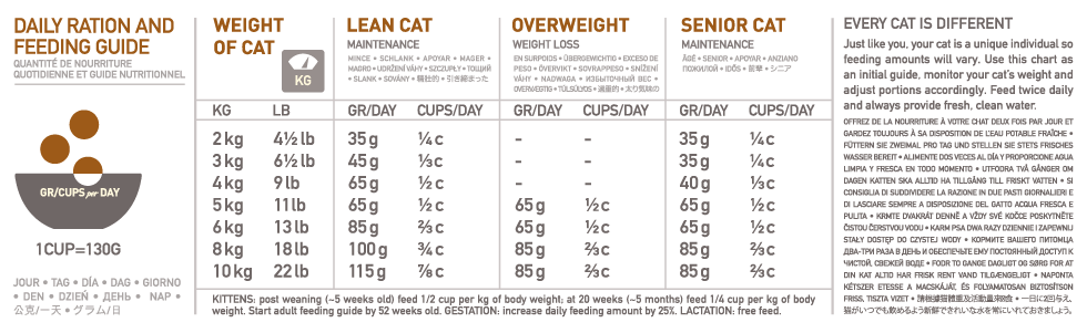 Orijen Tundra Dry Cat Food Feeding Guide