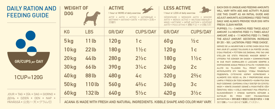 ACANA Heritage Adult Dry Dog Food Feeding Guide