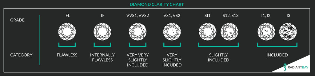 diamond clarity grade chart