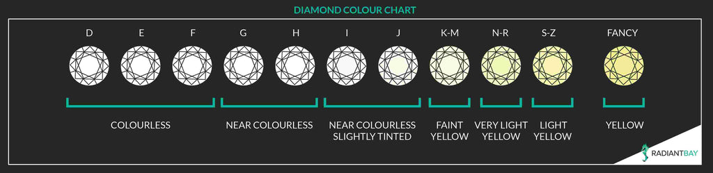 diamond colour grade chart