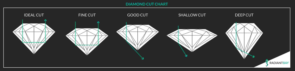 Diamond cut grade chart