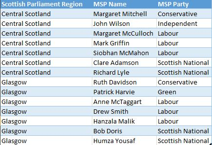 Scottish Parliamentary Regions