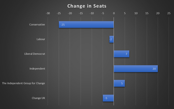 Changes in Parliamentary Seats