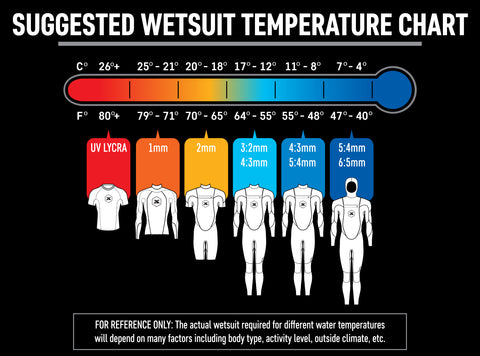 How to choose a winter wetsuit | Watersports Outlet Blog