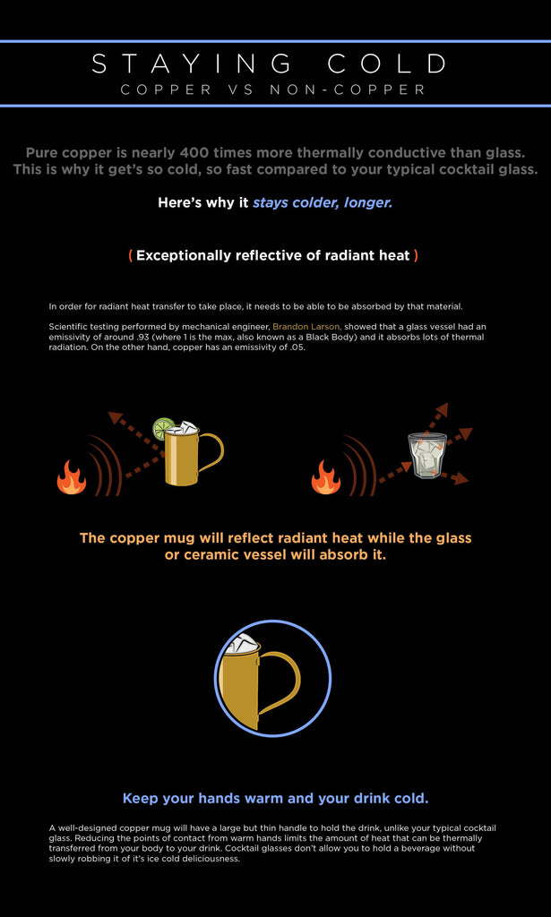 We've joined forces with master scientist Brandon Larson, to run a variety of tests regarding the conductivity of copper mugs. Check out some of the results below.'