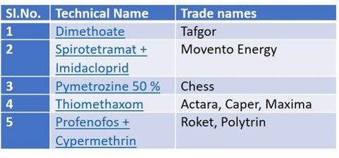 chemicals table