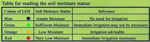 Soil Moisture Reading Table