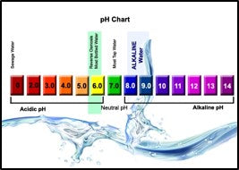 pH of the water for spray mix