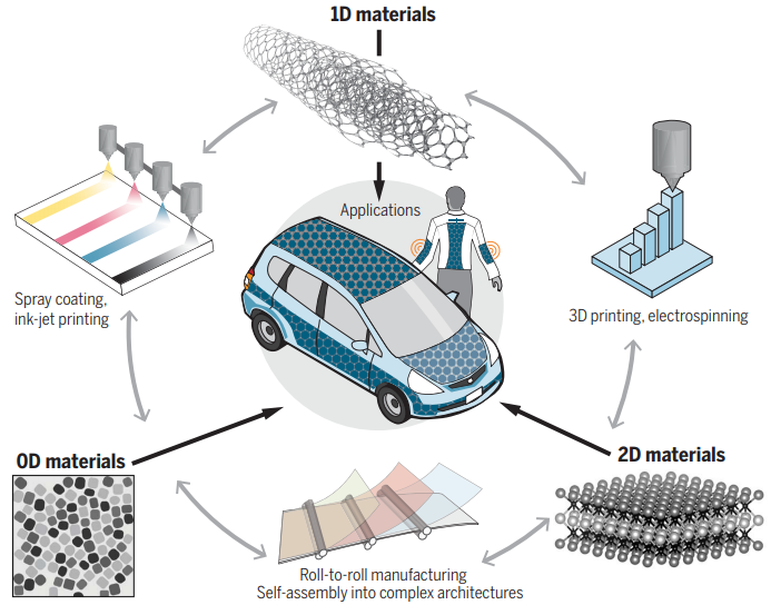 5 Reasons Nanomaterials are the Future of Energy Storage