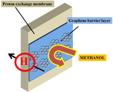 CVD Single Layer Graphene Significantly Enhances Fuel Cell Efficiency