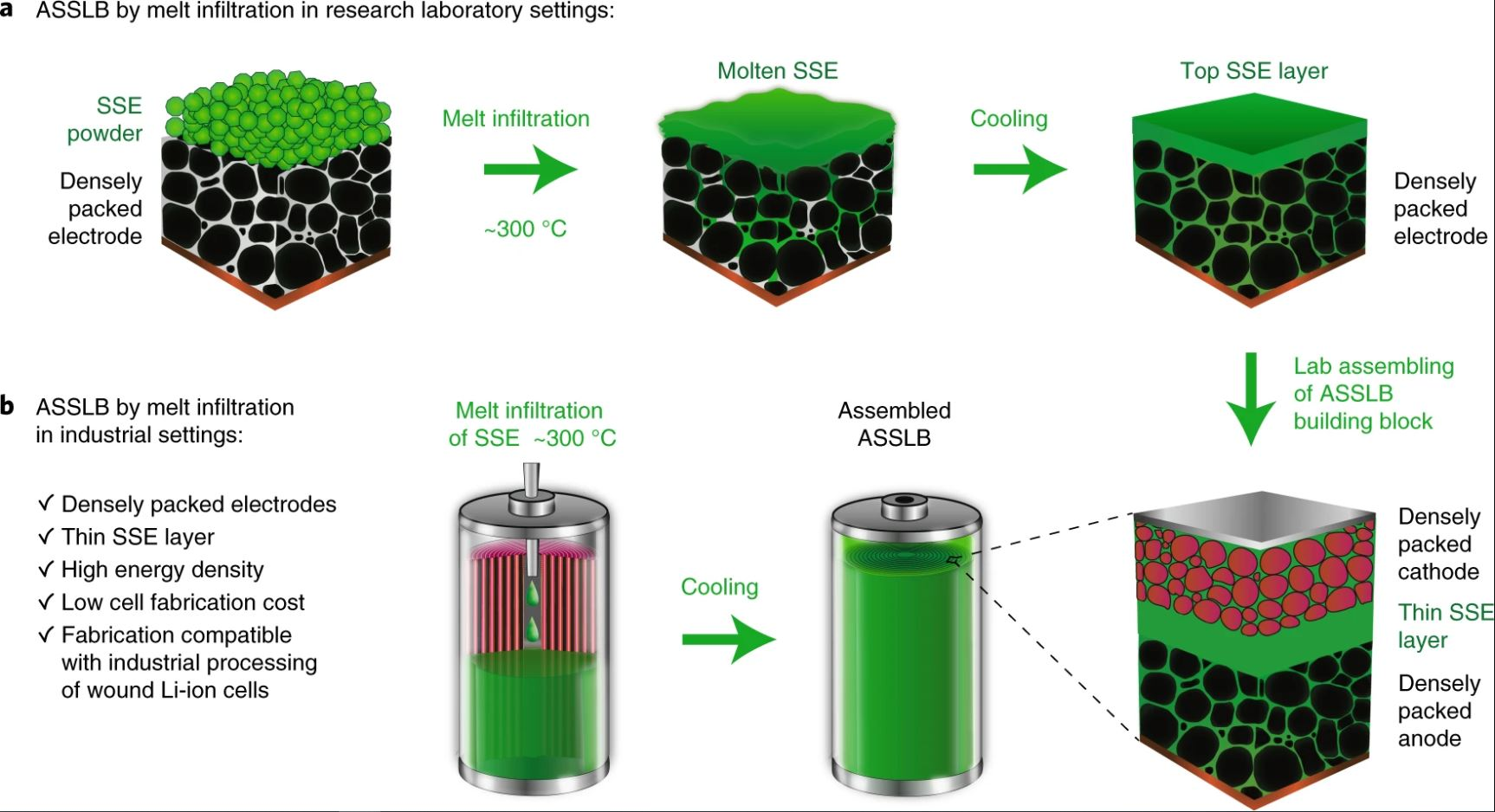 MSE Supplies Battery Material was Used by Georgia Tech Researchers in an Innovative Method for Low-cost, Fast Production of Solid-State Batteries for EVs