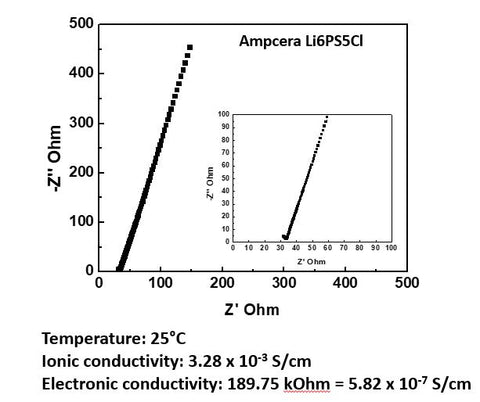 Ampcera solid electrolyte Argyrodite Li6PS5Cl ionic conductivity