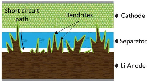 Dendrite growth in lithium battery leads to failure. Source: SLAC National Laboratory, Stanford University