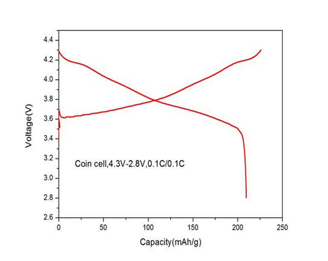 CV curve of NMC811 mse supplies