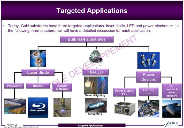 targeted applications of GaN substrates from MSE Supplies
