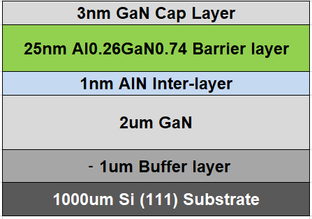 GaN HEMT on silicon layer structure