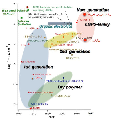 History of lithium superionic conductors. The latest generation is LGPS