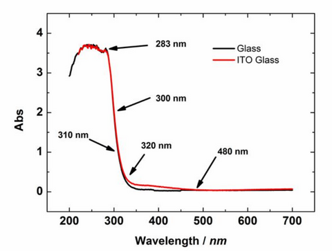 ITO glass optical absorption curve