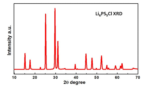 Li6PS5CL, Argyrodite, XRD